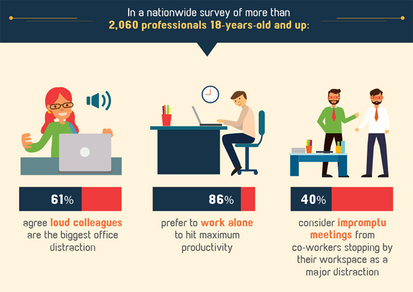 Remote workers are more productive